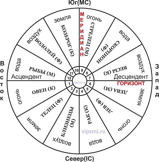 Услуги Астролога. Составить гороскоп